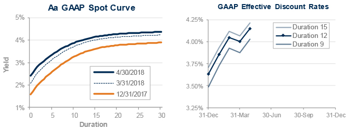 GAAP-effective-discount-rates