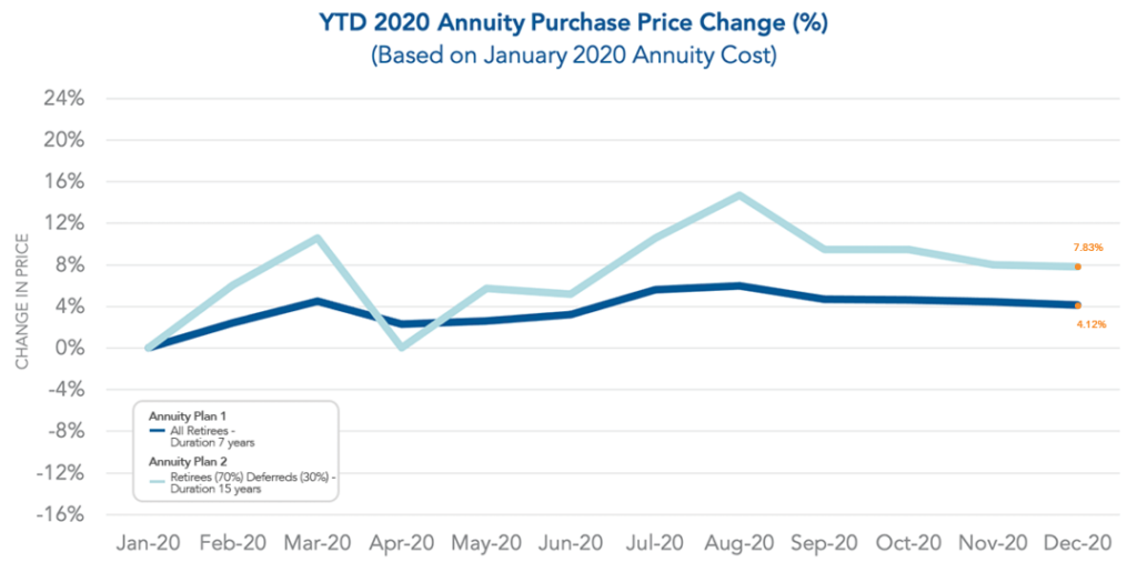 Graph of December 2020 Year to Date Annuity Purchase Price Change