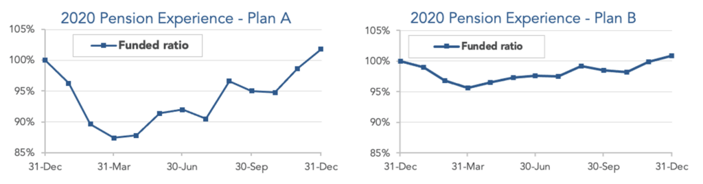 Graphs showing plan funded ratio for the year of 2020 for model Plans A and B.