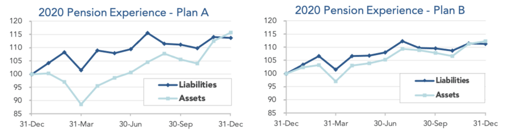 Graphs showing assets and liabilities for model Plans A and B.