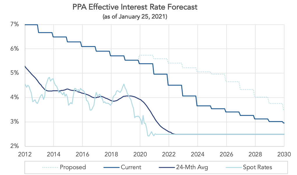 Graph depicting effective interest rate forecast as of January 25, 2021.