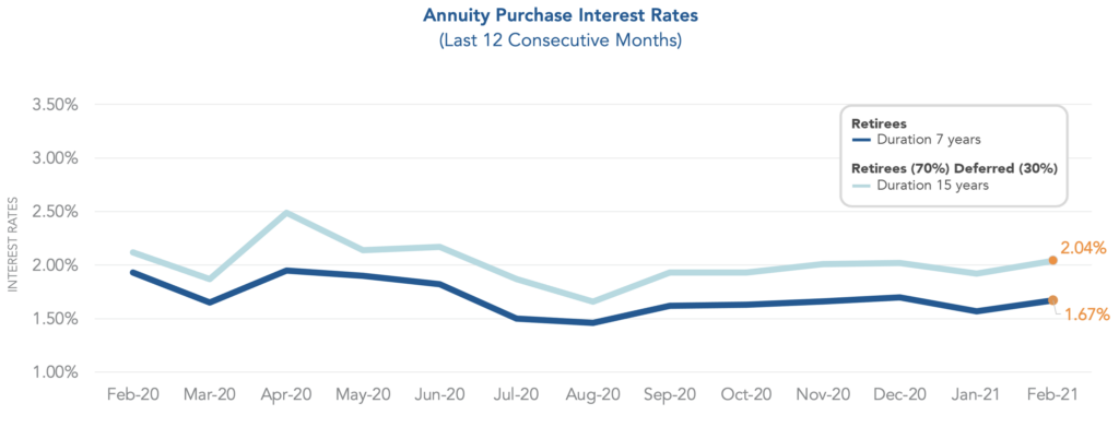Chart showing annuity purchase interest rates over the last twelve months.