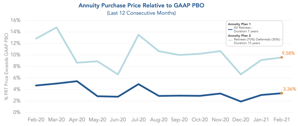 Chart showing annuity purchase pricing relative to GAAP PBO over the last twelve months.
