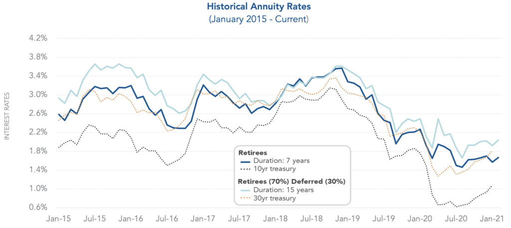 Chart showing historical annuity rates from January 2015 through February 2021.