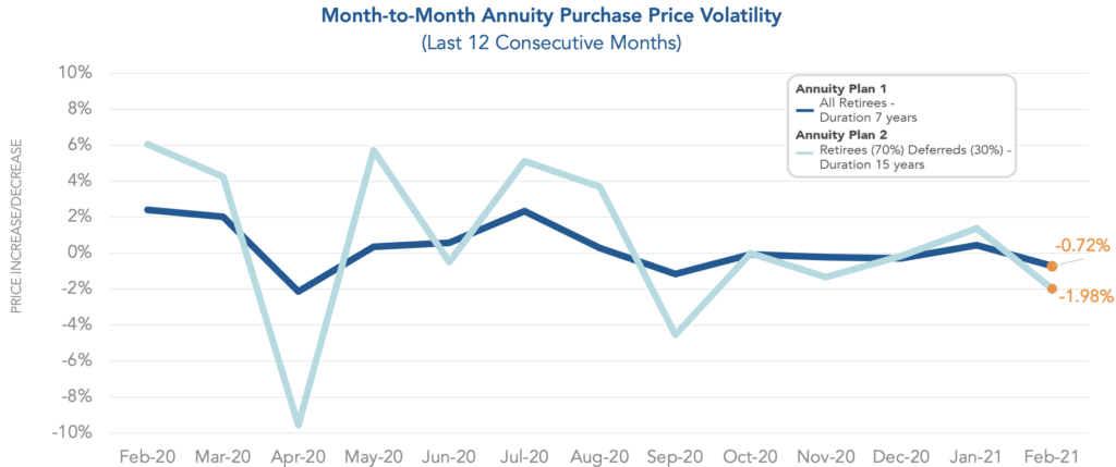 Chart showing month-to-month annuity purchase price volatility over the last twelve months.