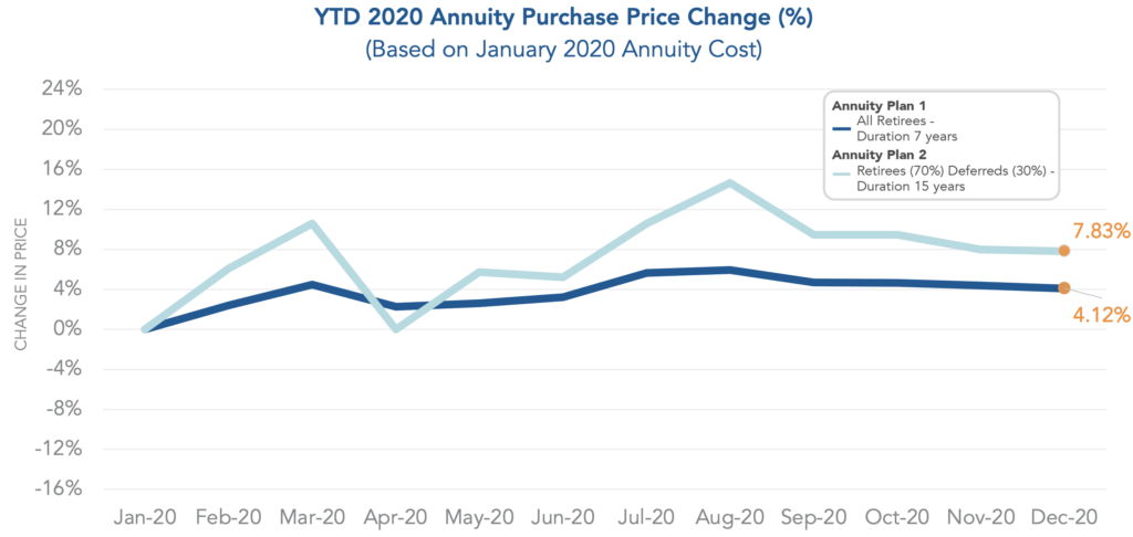 Chart showing year-to-date annuity purchase price change based on January 2020 annuity cost.