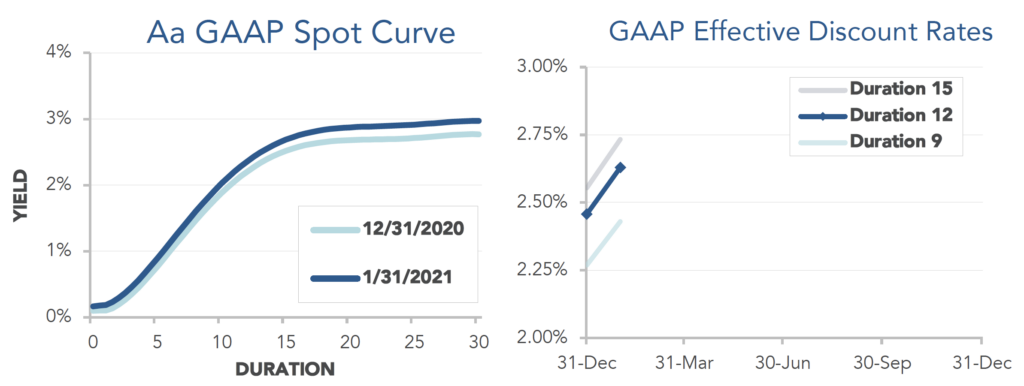 Graphs comparing our Aa GAAP spot yield curve at December 31, 2020 and January 31, 2021 and showing our estimate of movements in effective GAAP discount rates for pension obligations of various duration during January.
