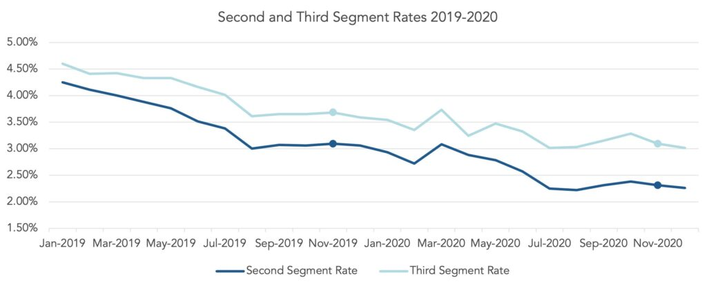 Chart showing PPA spot second and third segment rates for the period 2019-2020.