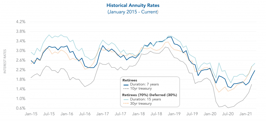Graph showing how annuity purchase interest rates fluctuate over time with varying degrees of peaks and valleys.