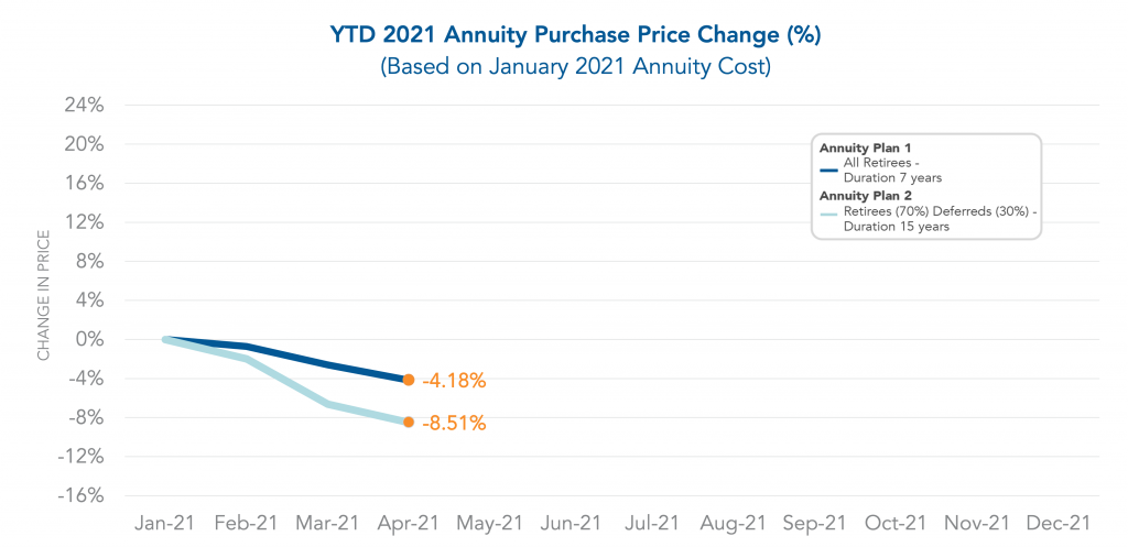 Graph showing the year to date Annuity Purchase Price Change through April 2021.