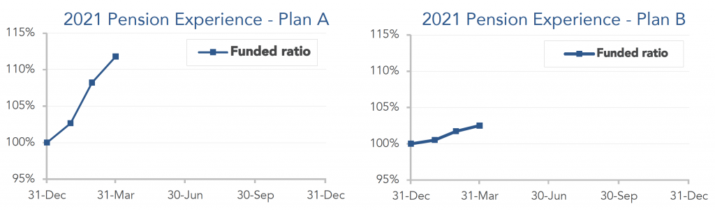 Graphs showing performance for model plans A and B from December 2020 through March 2021.