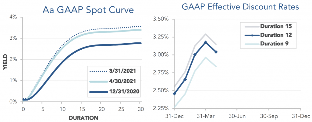 Graphs showing the GAAP Spot Curve and Effective Discount rates through April 2021.