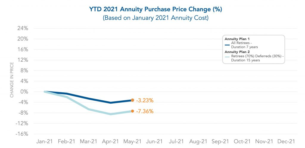 Graph showing the year to date Annuity Purchase Price Change through May 2021.
