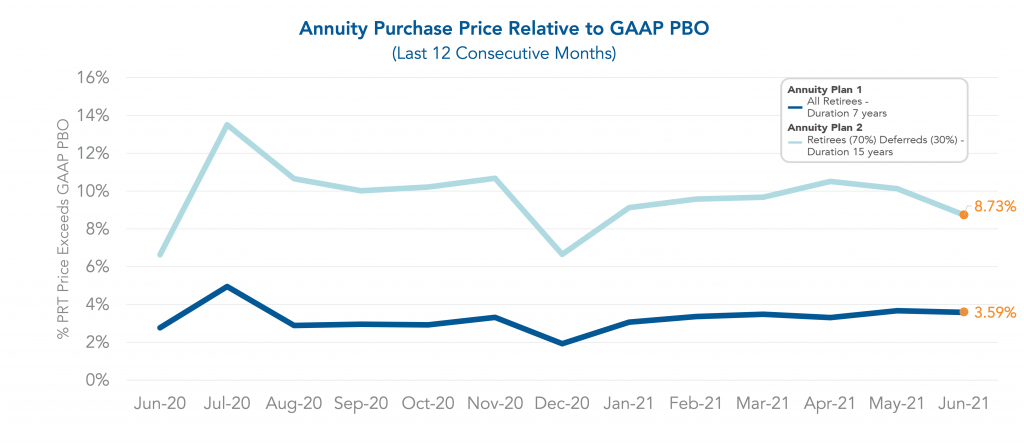 Graph showing annuity purchase prices relative to GAAP PBO.