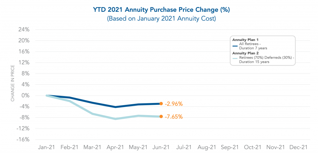 Graph showing the year to date Annuity Purchase Price Change through June 2021.