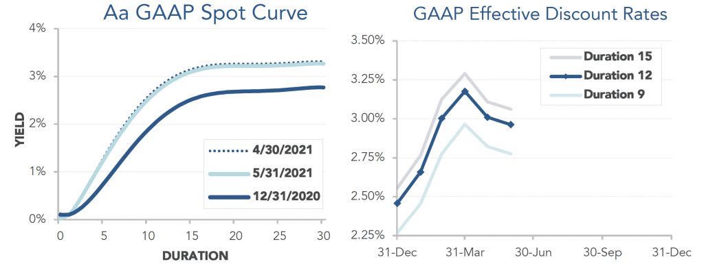 Graphs showing the GAAP Spot Curve and Effective Discount rates through May 2021.
