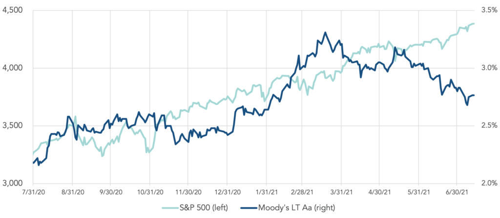 Chart illustrating the S&P 500 and Moody's Long-term Aa since July 31, 2020.