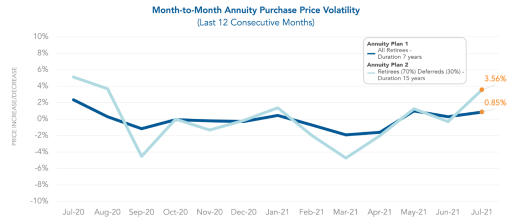 Graph showing month-to-month volatility of annuity purchase pricing.