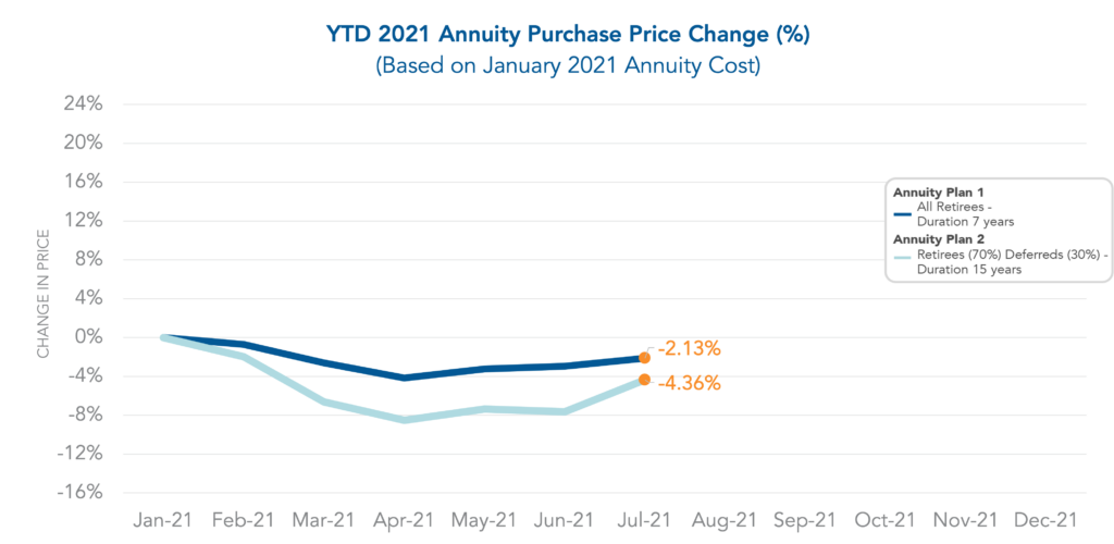 Graph showing the year to date Annuity Purchase Price Change through July 2021.