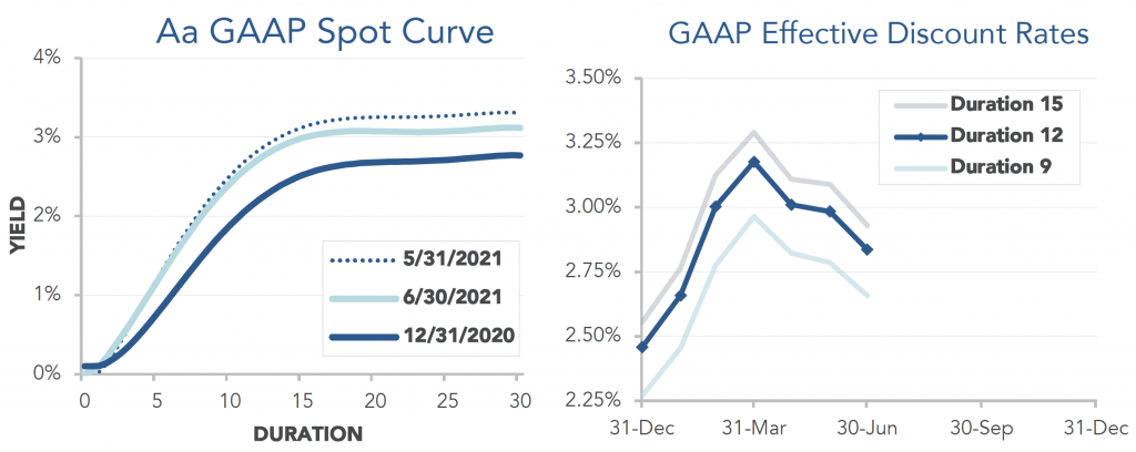 Graphs showing the GAAP Spot Curve and Effective Discount rates through June 2021.