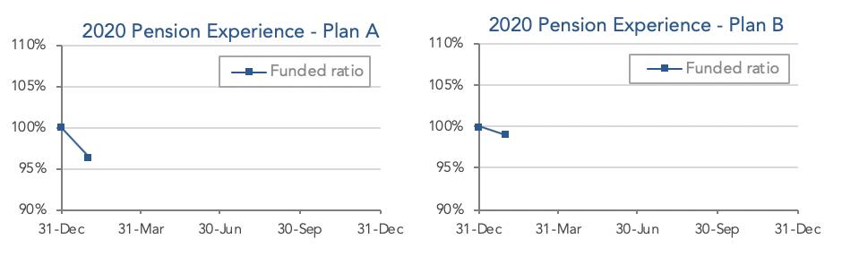 pension-plan-experience-january-2020