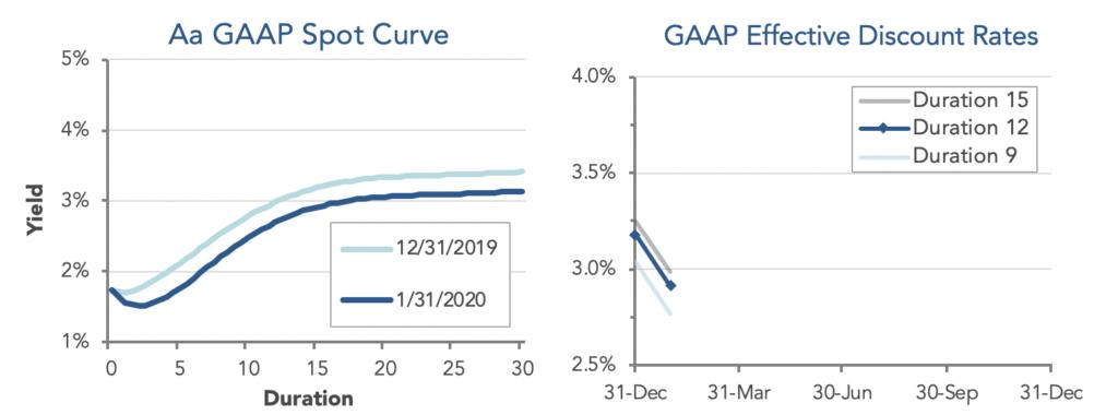 GAAP-Effective-Discount-rate