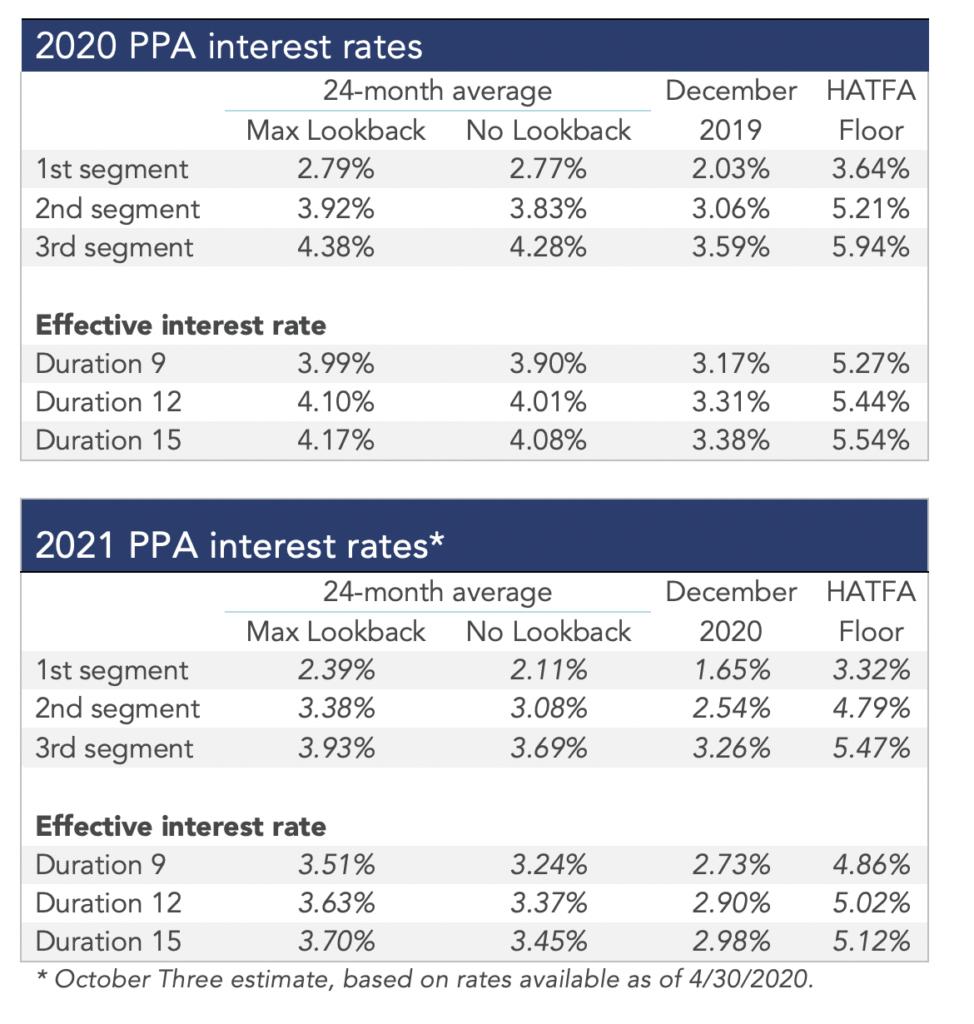 2020-ppa-interest-rates