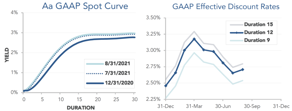 Graphs showing the GAAP Spot Curve and Effective Discount rates through August 2021.